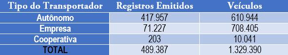 tabela-segmento-logístico-no-brasil-2011