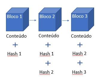 representação de cadeia de blocos